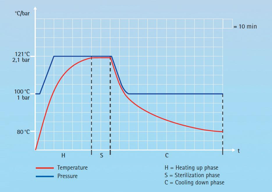 sterilizálási ciklus